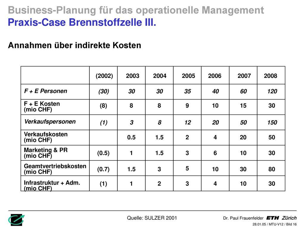Business-Planung für das operationelle Management Praxis-Case Brennstoffzelle III.