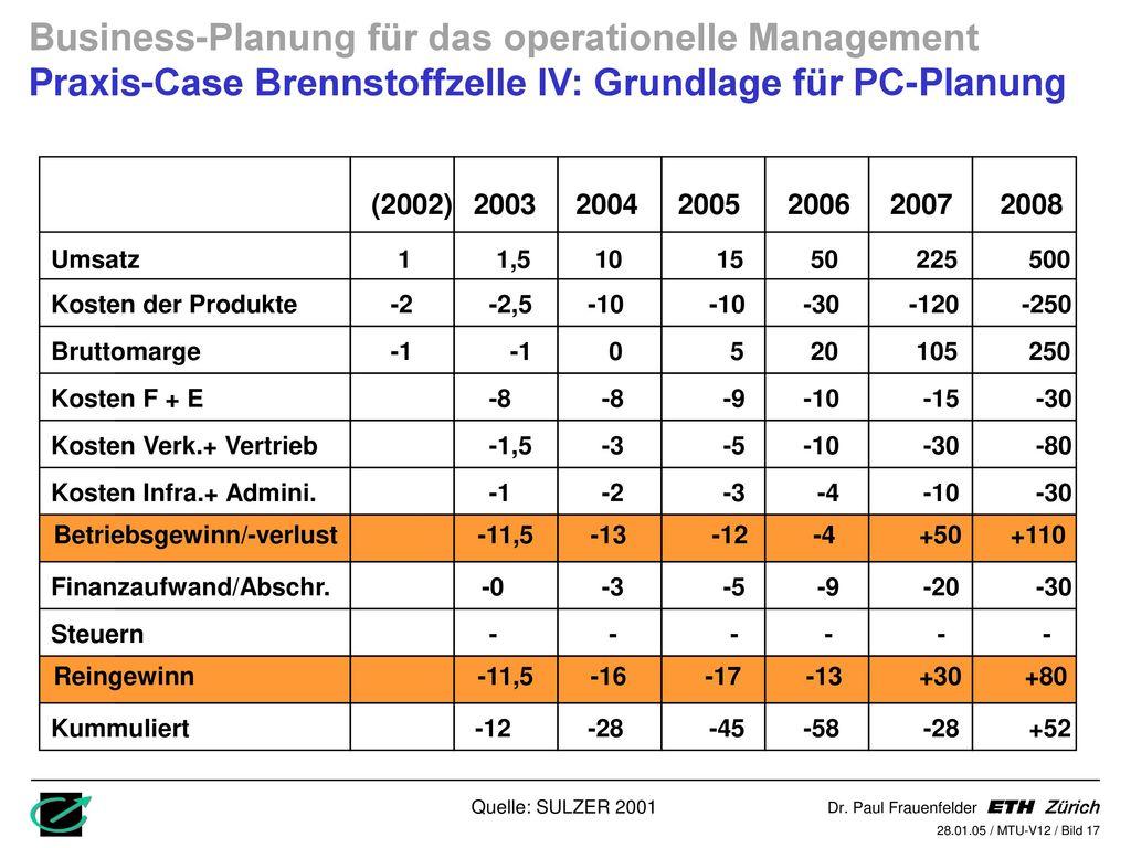 Business-Planung für das operationelle Management Praxis-Case Brennstoffzelle IV: Grundlage für PC-Planung