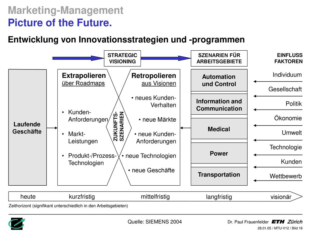 Marketing-Management Picture of the Future.