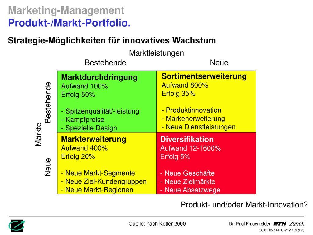 Marketing-Management Produkt-/Markt-Portfolio.