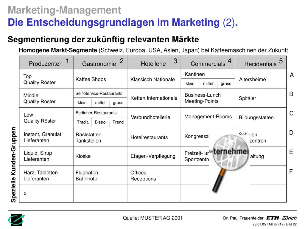 Marketing-Management Die Entscheidungsgrundlagen im Marketing (2).