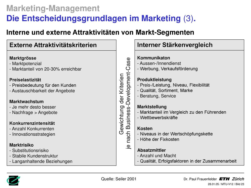 Marketing-Management Die Entscheidungsgrundlagen im Marketing (3).