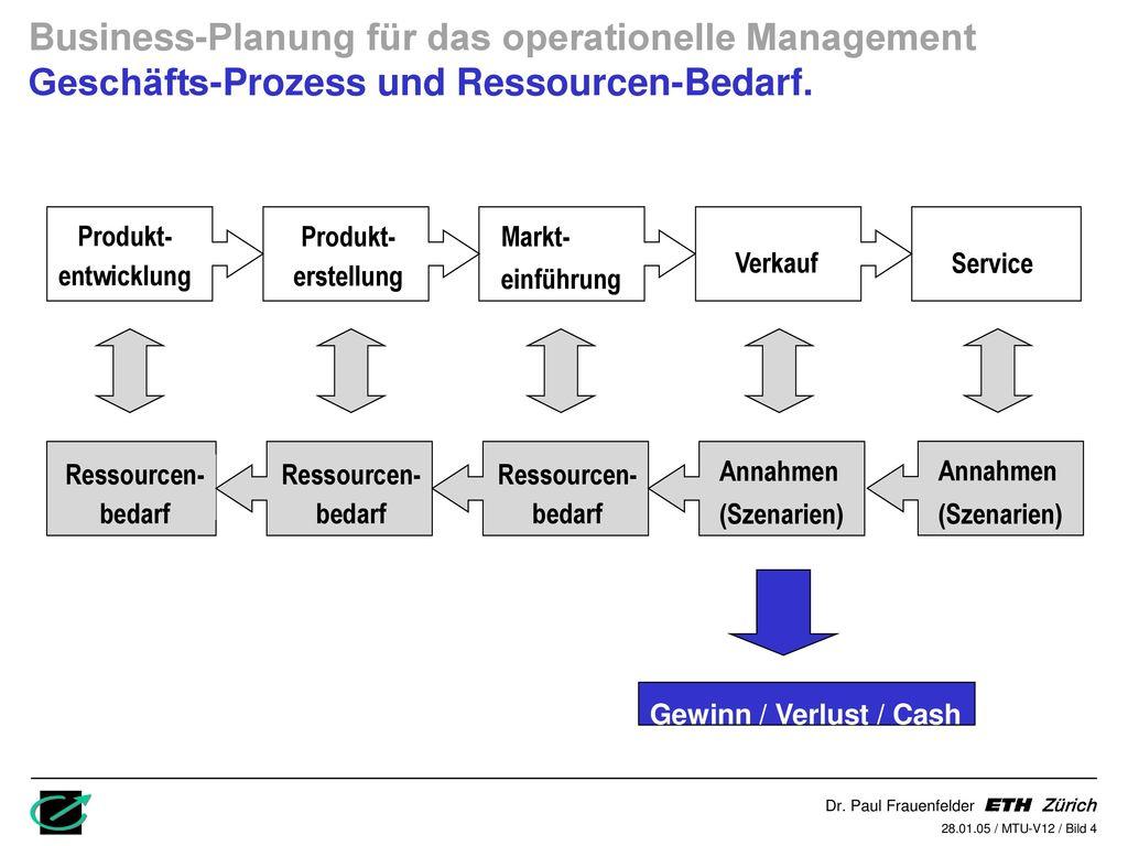 Business-Planung für das operationelle Management Geschäfts-Prozess und Ressourcen-Bedarf.