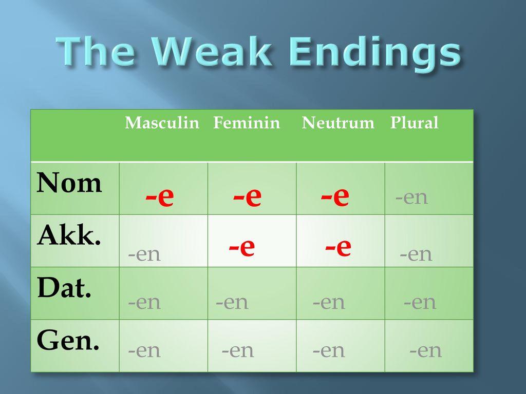 The Weak Endings -e -e -e -e -e Nom Akk. Dat. Gen. -en -en -en
