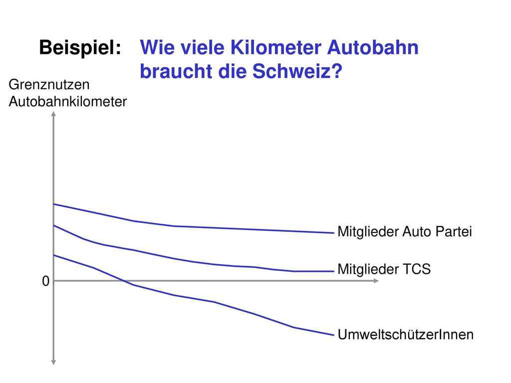 Beispiel: Wie viele Kilometer Autobahn braucht die Schweiz