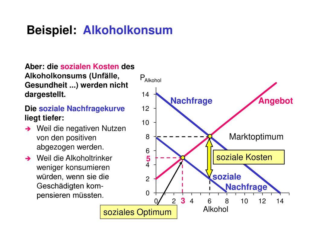 Beispiel: Alkoholkonsum