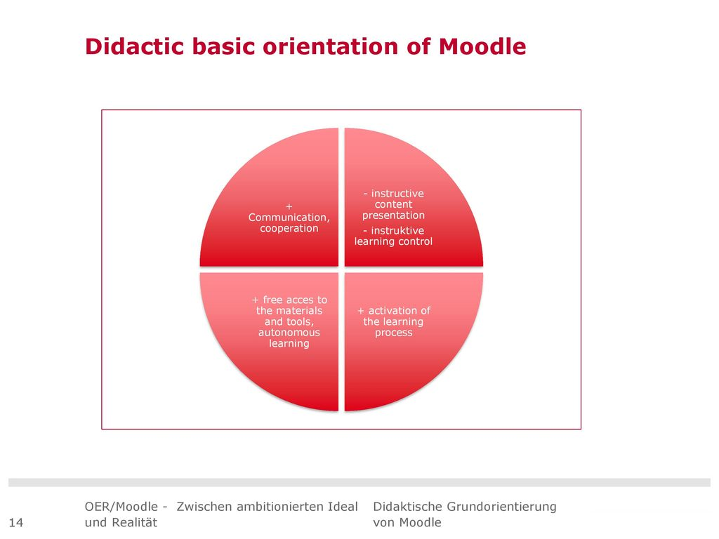 Didactic basic orientation of Moodle