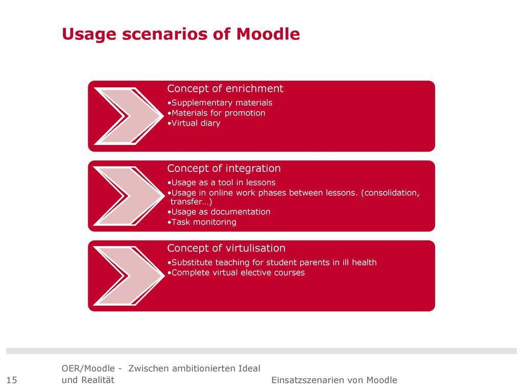 Usage scenarios of Moodle
