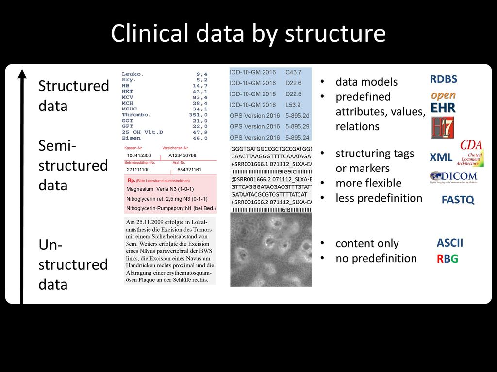 Clinical Data integration