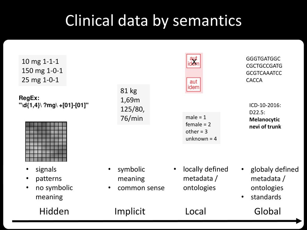 Rationale for clinical data integration