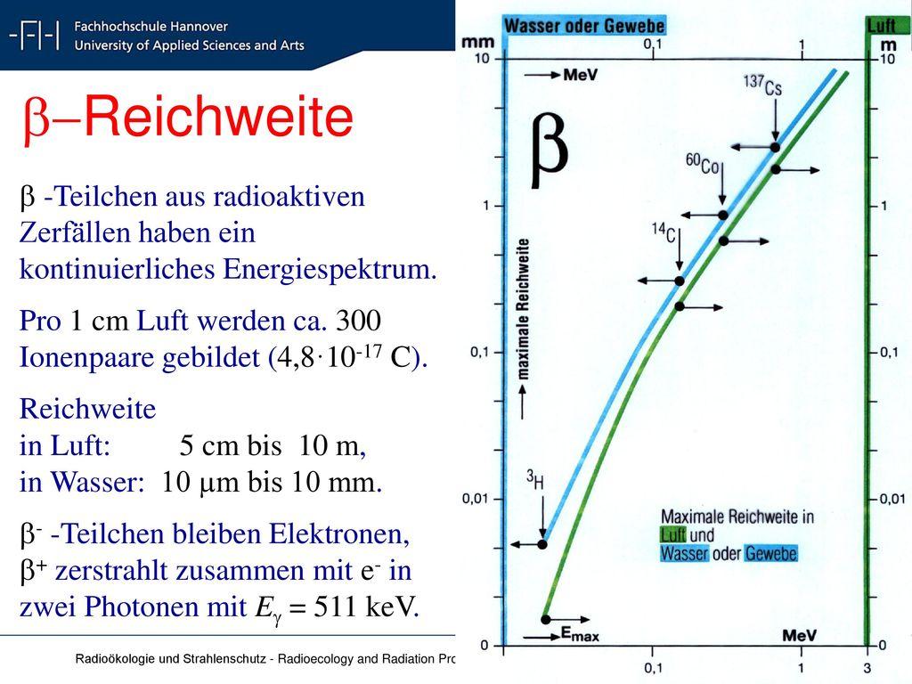 b-Reichweite  -Teilchen aus radioaktiven Zerfällen haben ein kontinuierliches Energiespektrum.
