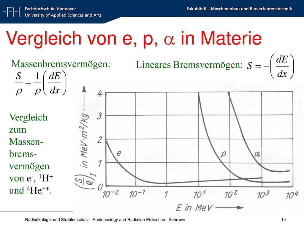 Vergleich von e, p,  in Materie