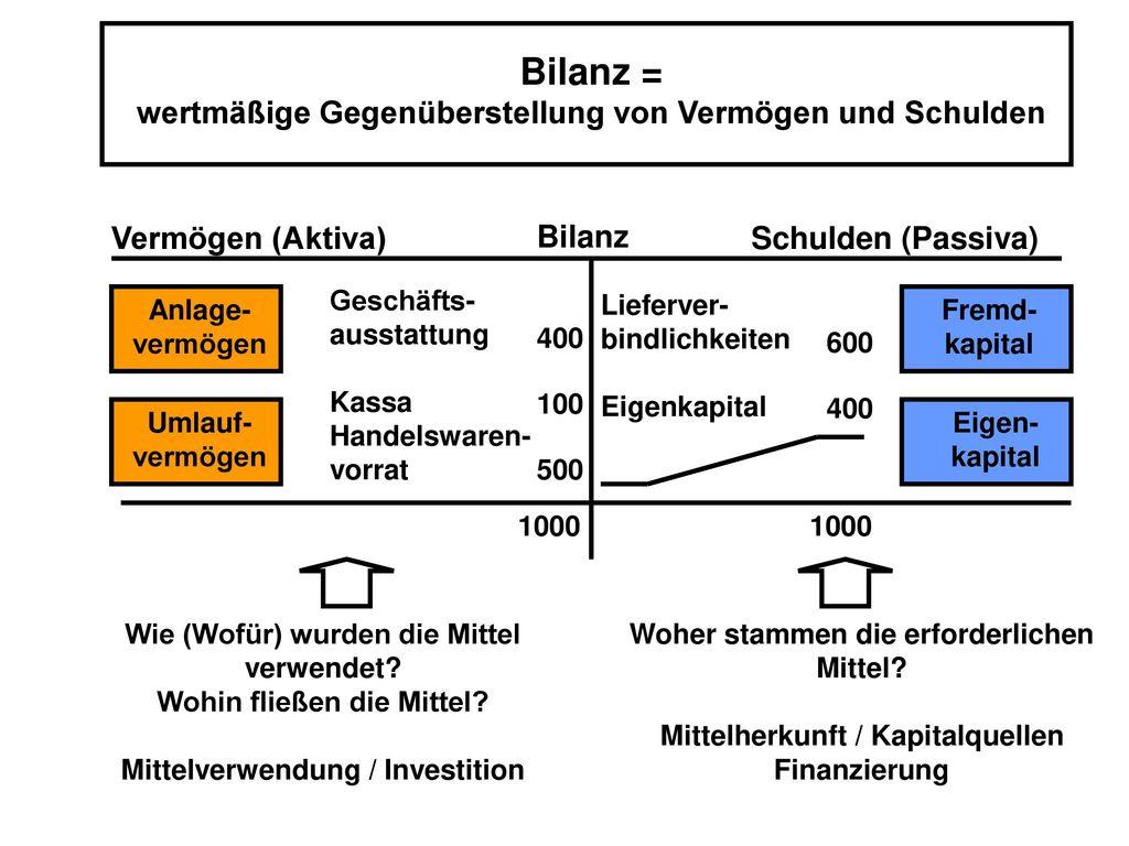 Bilanz = wertmäßige Gegenüberstellung von Vermögen und Schulden
