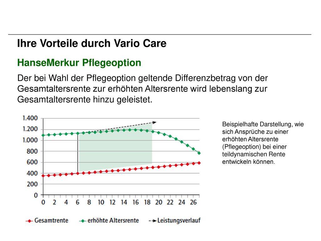 Ihre Vorteile durch Vario Care
