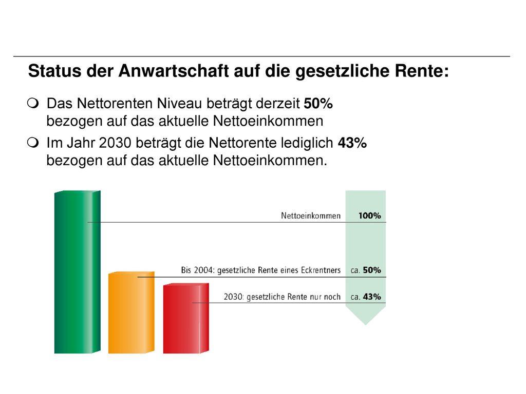 Status der Anwartschaft auf die gesetzliche Rente: