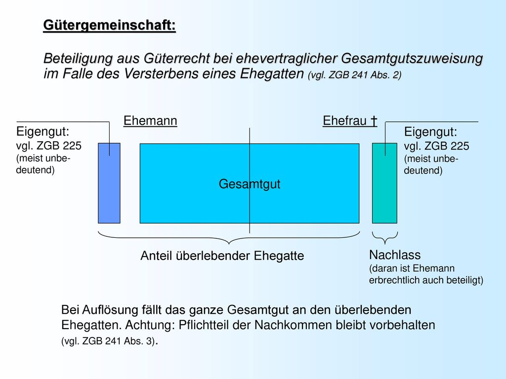 Gütergemeinschaft: Beteiligung aus Güterrecht bei ehevertraglicher Gesamtgutszuweisung im Falle des Versterbens eines Ehegatten (vgl. ZGB 241 Abs. 2)