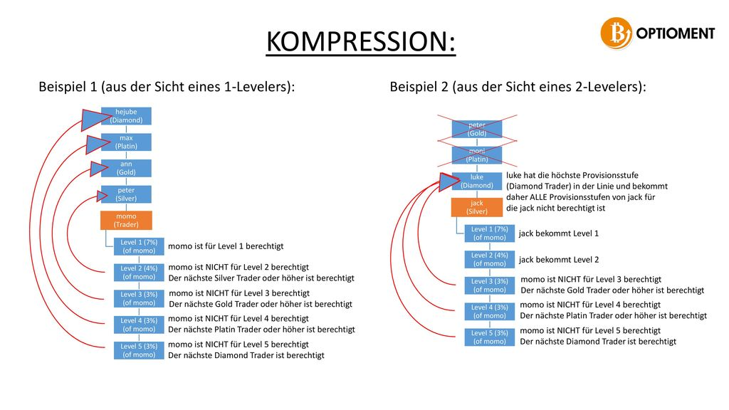 KOMPRESSION: Beispiel 1 (aus der Sicht eines 1-Levelers):