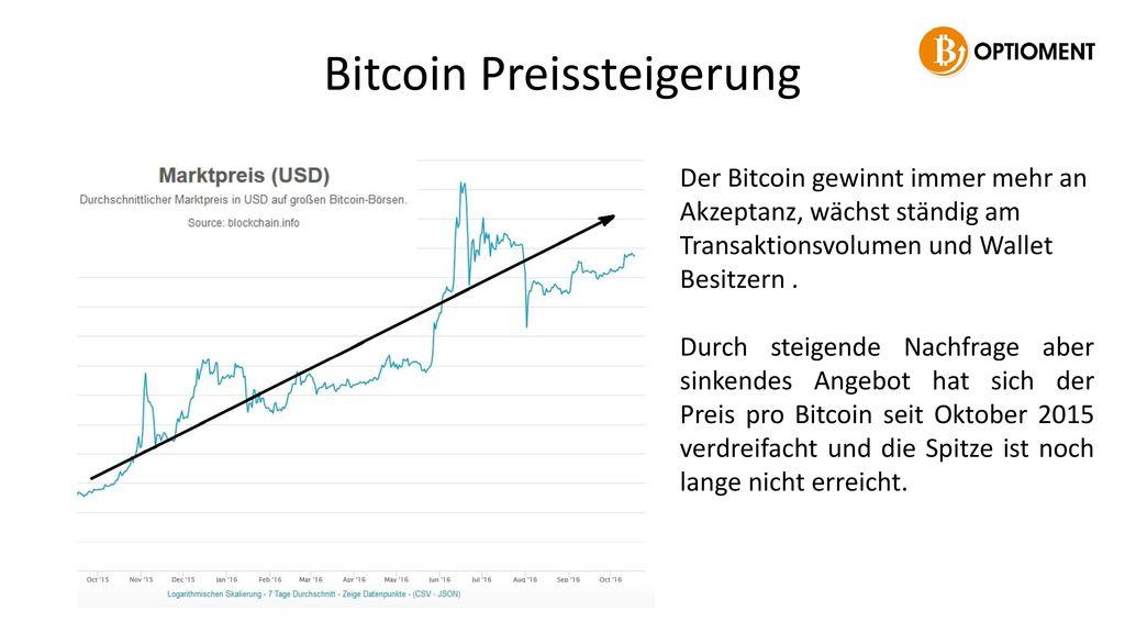 Bitcoin Preissteigerung