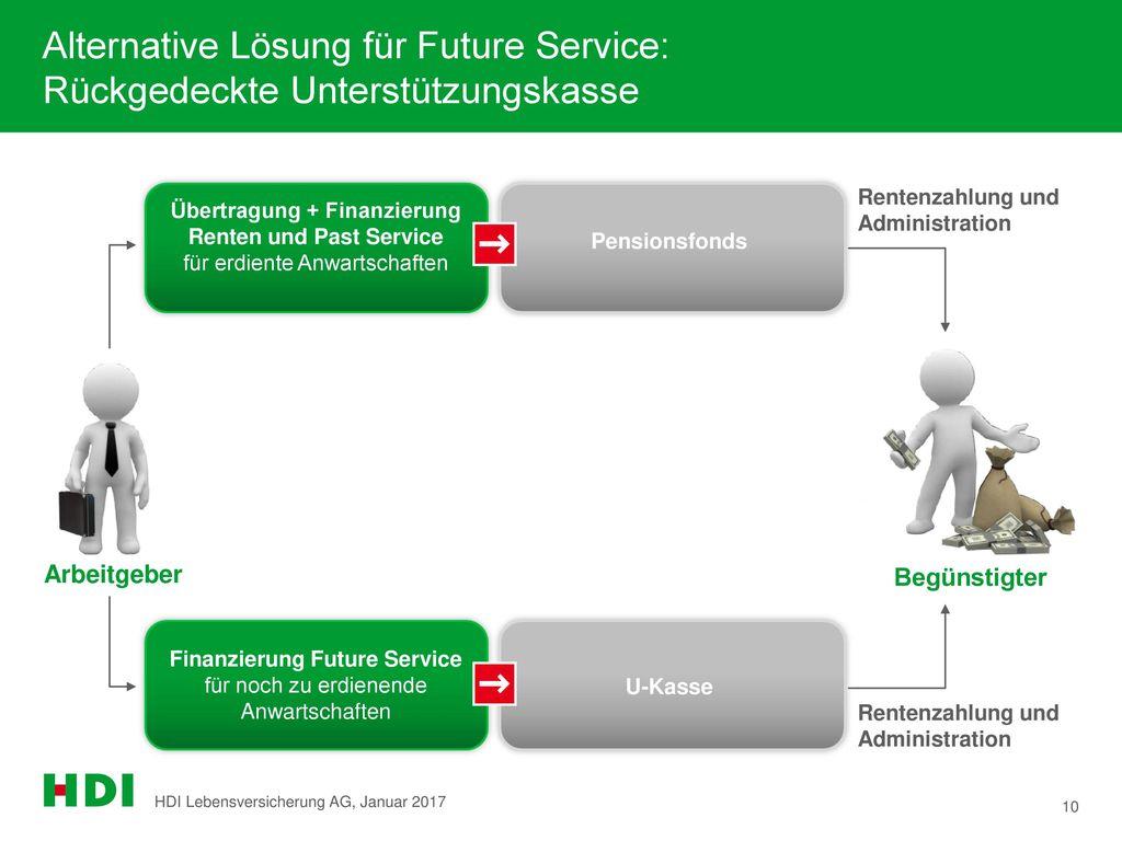 Finanzierung Future Service für noch zu erdienende Anwartschaften