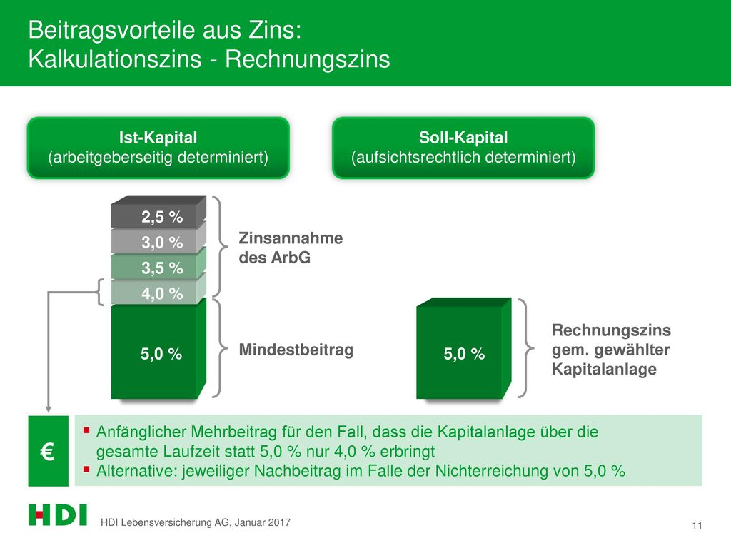 Beitragsvorteile aus Zins: Kalkulationszins - Rechnungszins