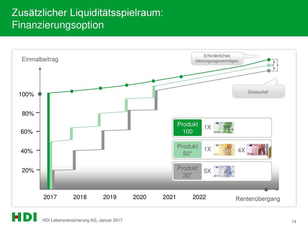 Zusätzlicher Liquiditätsspielraum: Finanzierungsoption