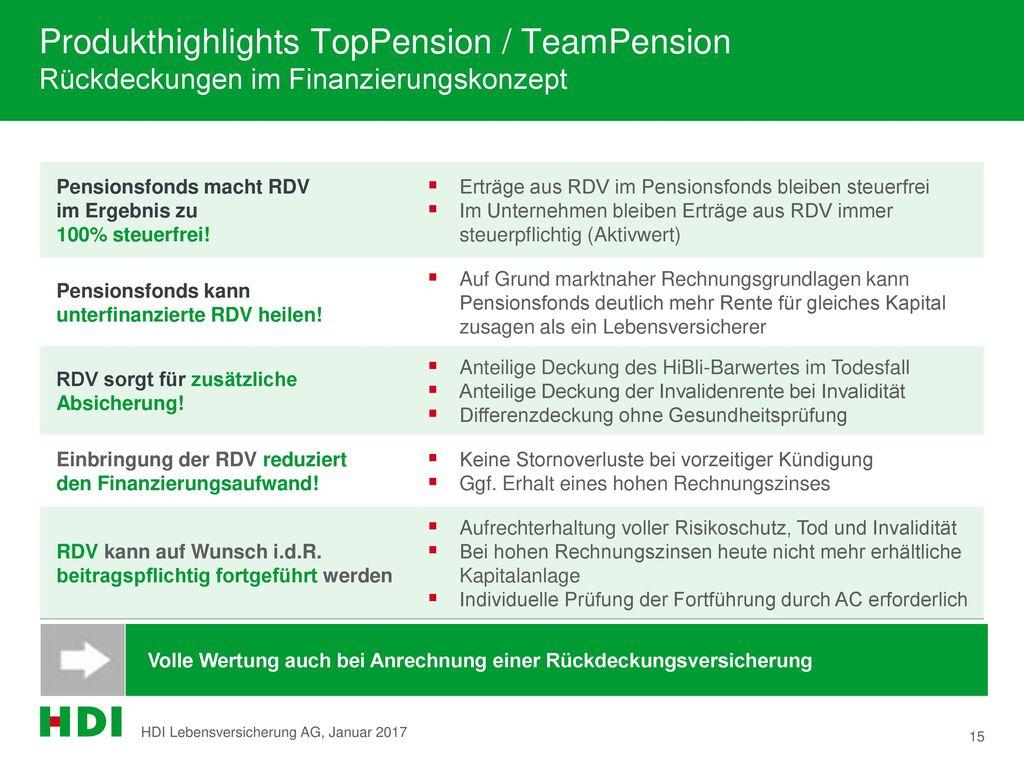Produkthighlights TopPension / TeamPension Rückdeckungen im Finanzierungskonzept