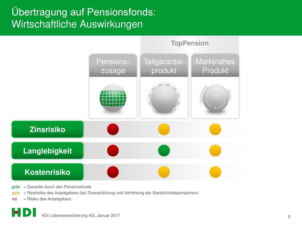 Übertragung auf Pensionsfonds: Wirtschaftliche Auswirkungen