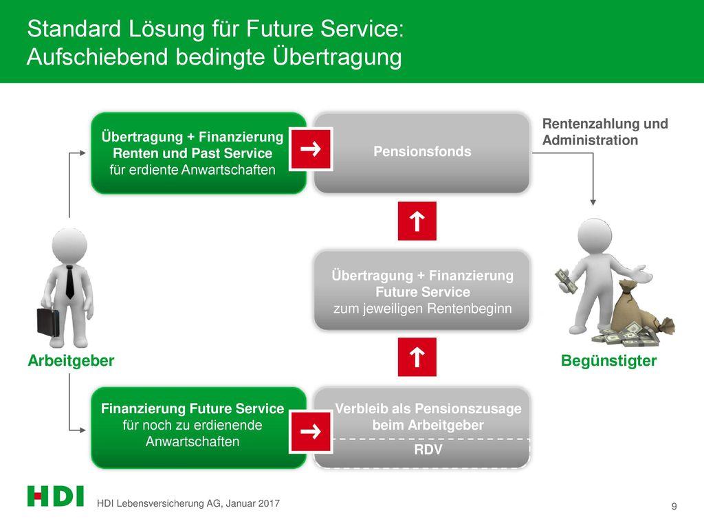 Standard Lösung für Future Service: Aufschiebend bedingte Übertragung