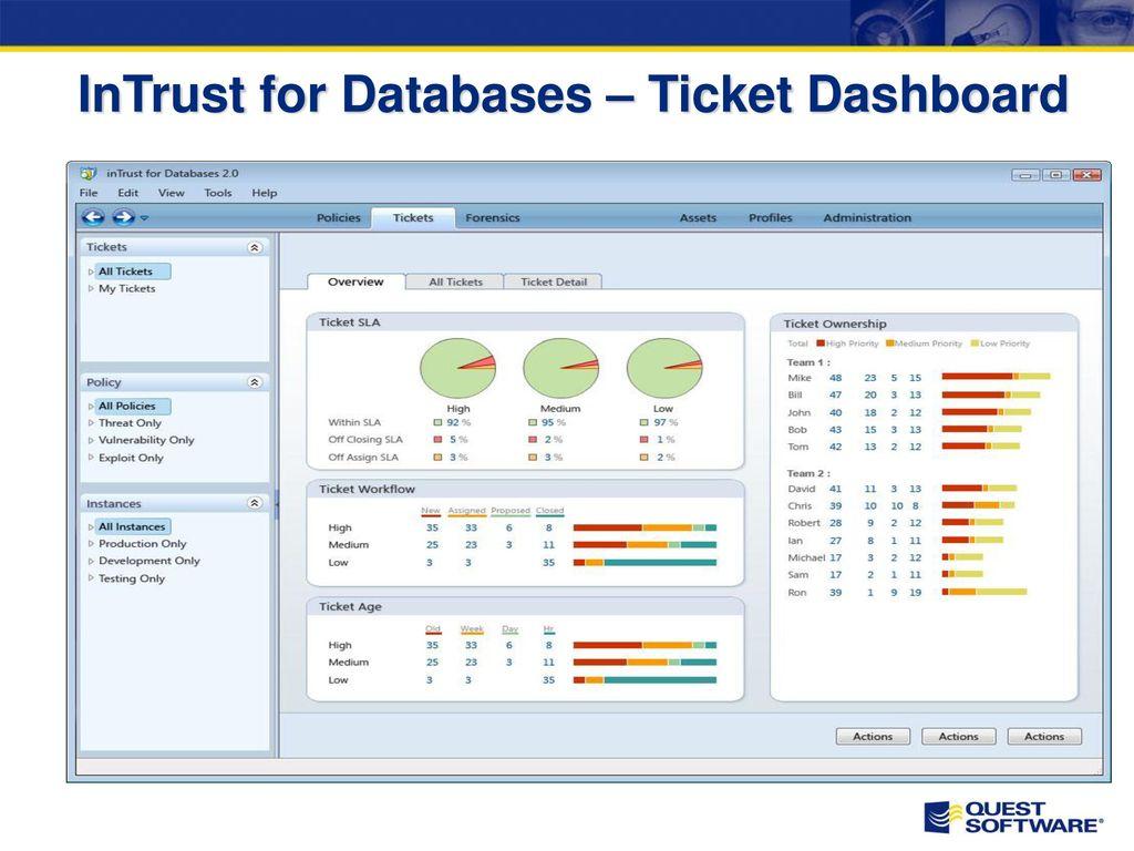 InTrust for Databases Incident = Verletzung einer Policy, z.B. Alert