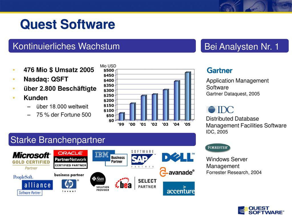 Quest Software Kontinuierliches Wachstum Bei Analysten Nr. 1