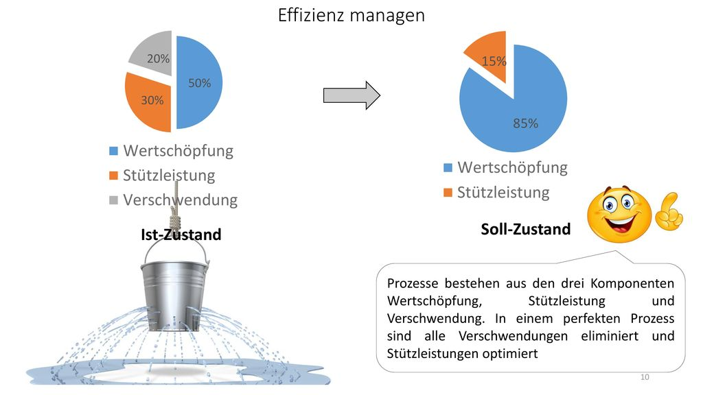 Effizienz managen Soll-Zustand Ist-Zustand