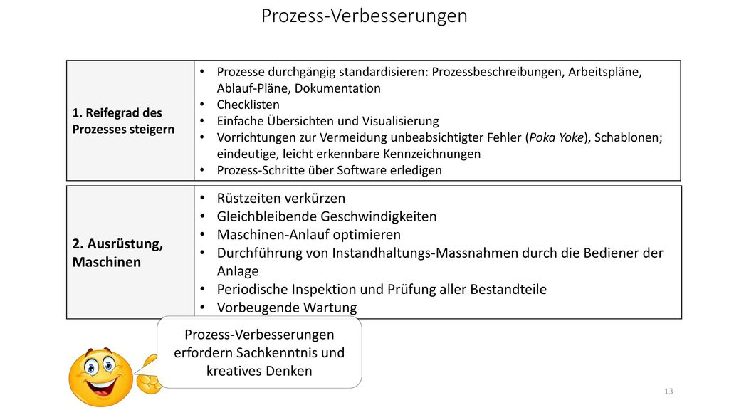 Prozess-Verbesserungen