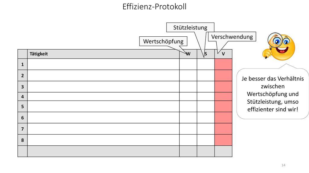 Effizienz-Protokoll Stützleistung Verschwendung Wertschöpfung