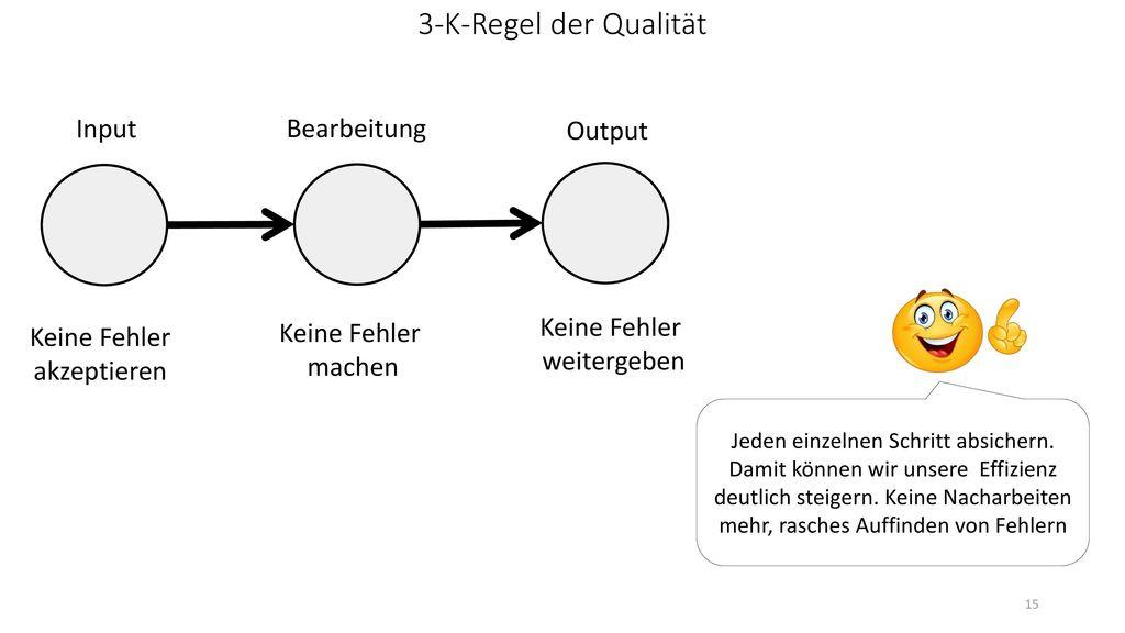 3-K-Regel der Qualität Input Bearbeitung Output Keine Fehler