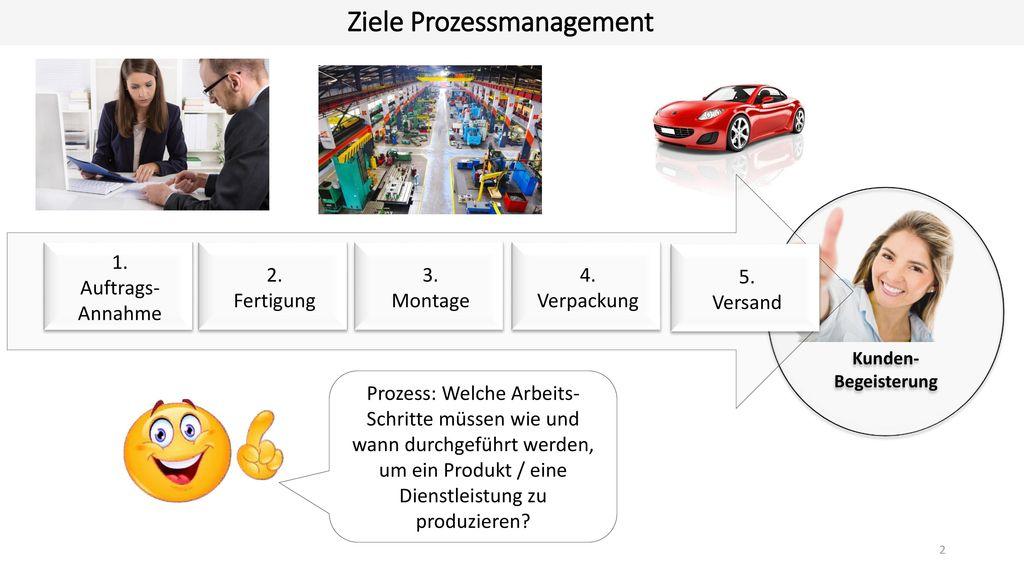Ziele Prozessmanagement