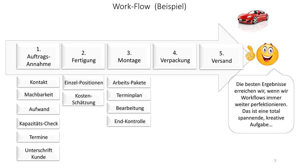 Work-Flow (Beispiel) 4. Verpackung 5. Versand 1. Auftrags-Annahme 2.