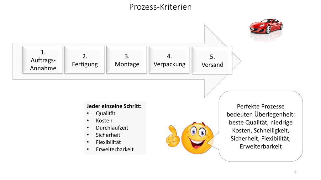 Prozess-Kriterien 4. Verpackung 5. Versand 1. Auftrags-Annahme 2.