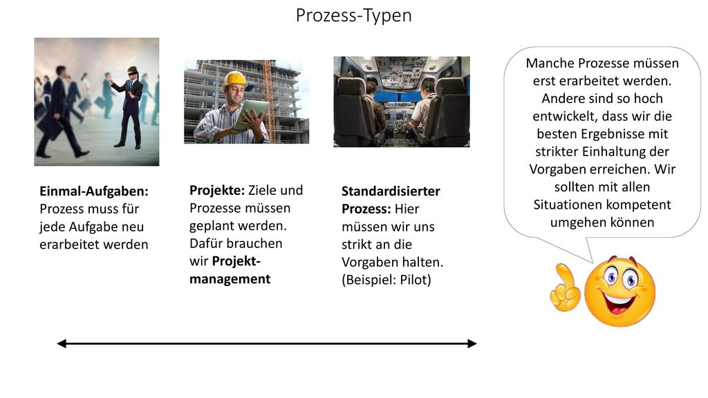 Prozess-Typen Einmal-Aufgaben: Prozess muss für jede Aufgabe neu erarbeitet werden.