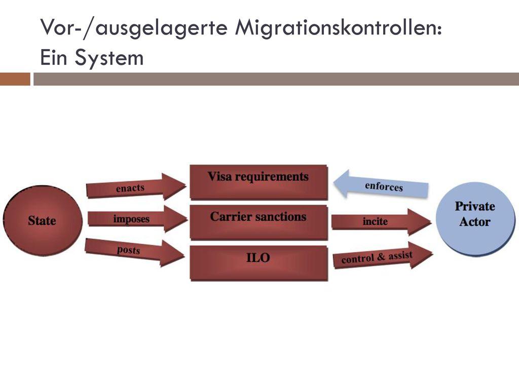 Vor-/ausgelagerte Migrationskontrollen: Ein System