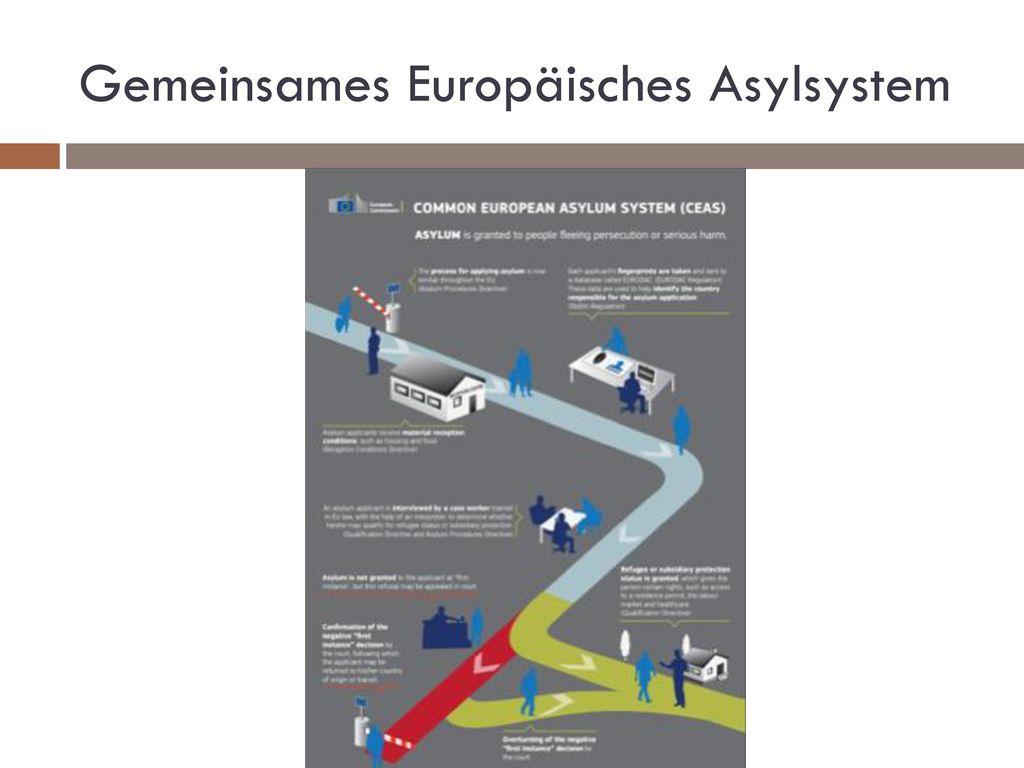 Gemeinsames Europäisches Asylsystem