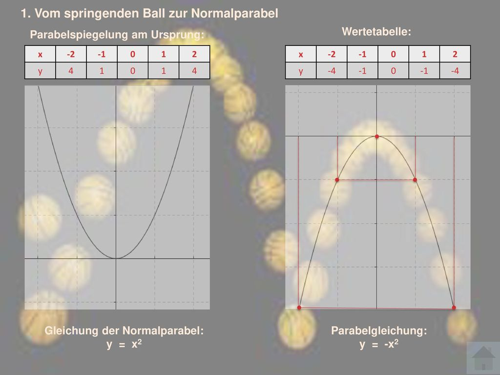 Gleichung der Normalparabel: