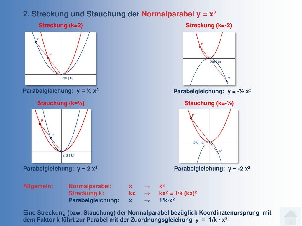 2. Streckung und Stauchung der Normalparabel y = x2