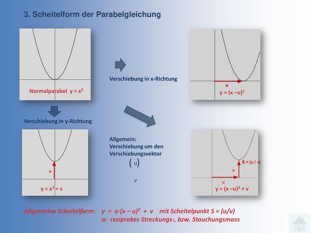 ( ) 3. Scheitelform der Parabelgleichung
