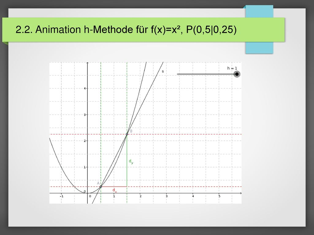 2.2. Animation h-Methode für f(x)=x², P(0,5|0,25)