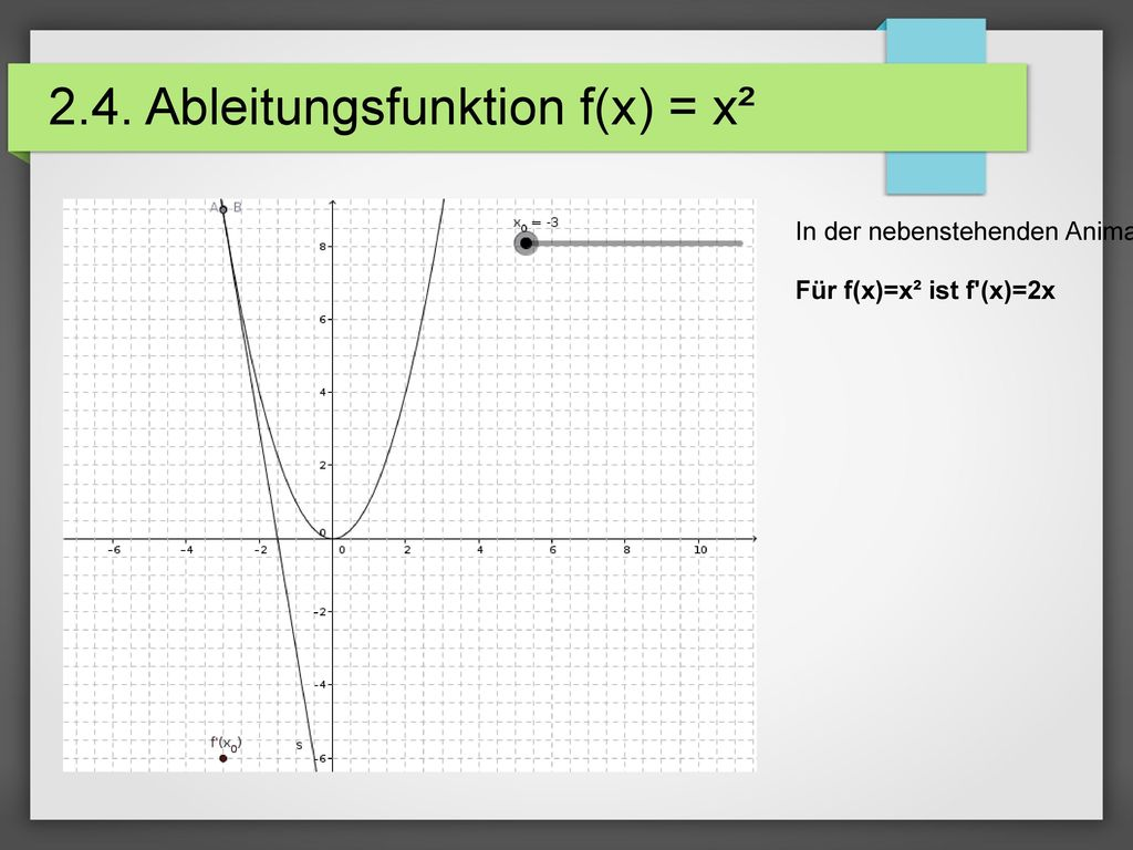 2.4. Ableitungsfunktion f(x) = x²