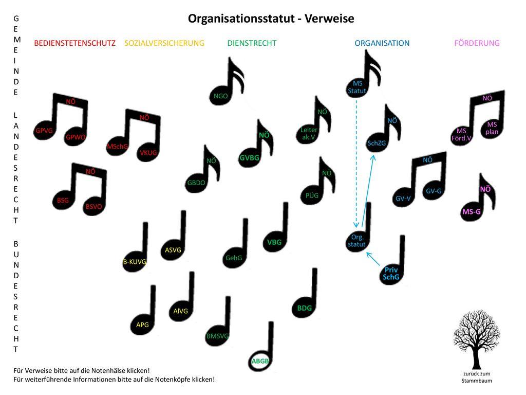 Organisationsstatut - Verweise