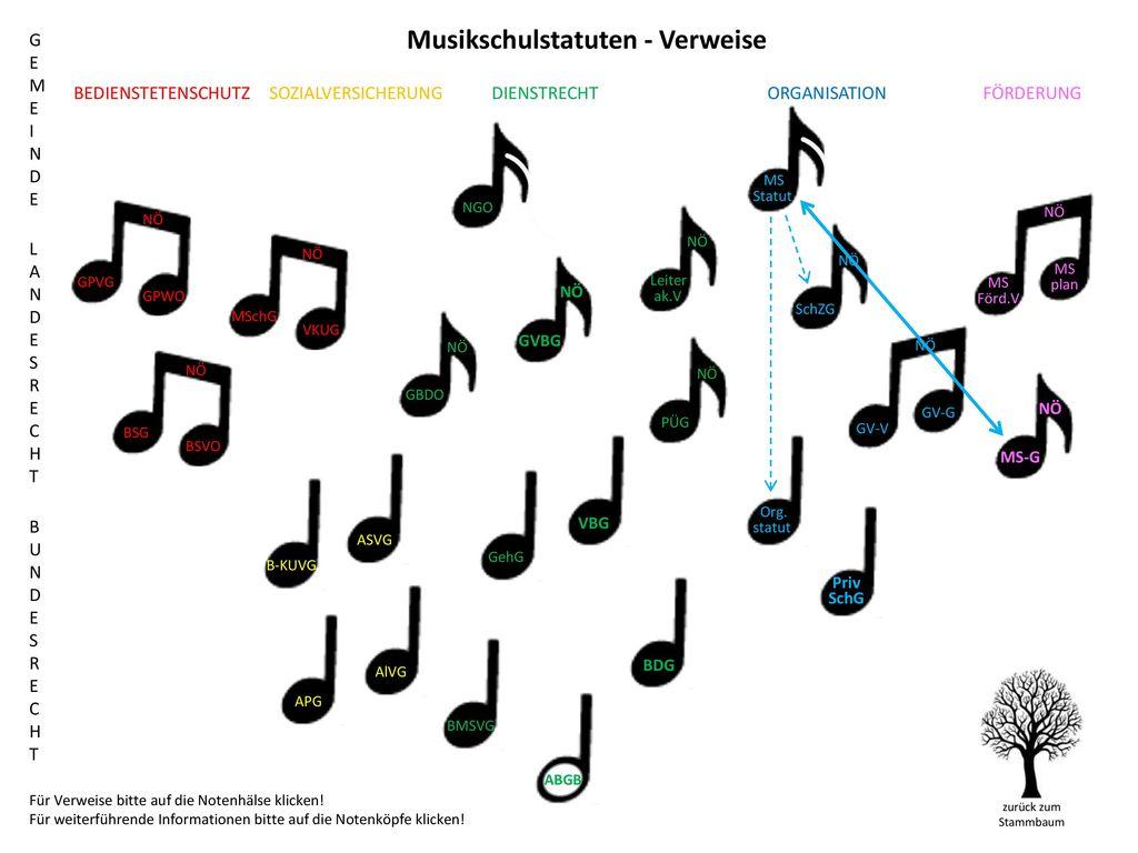 Musikschulstatuten - Verweise