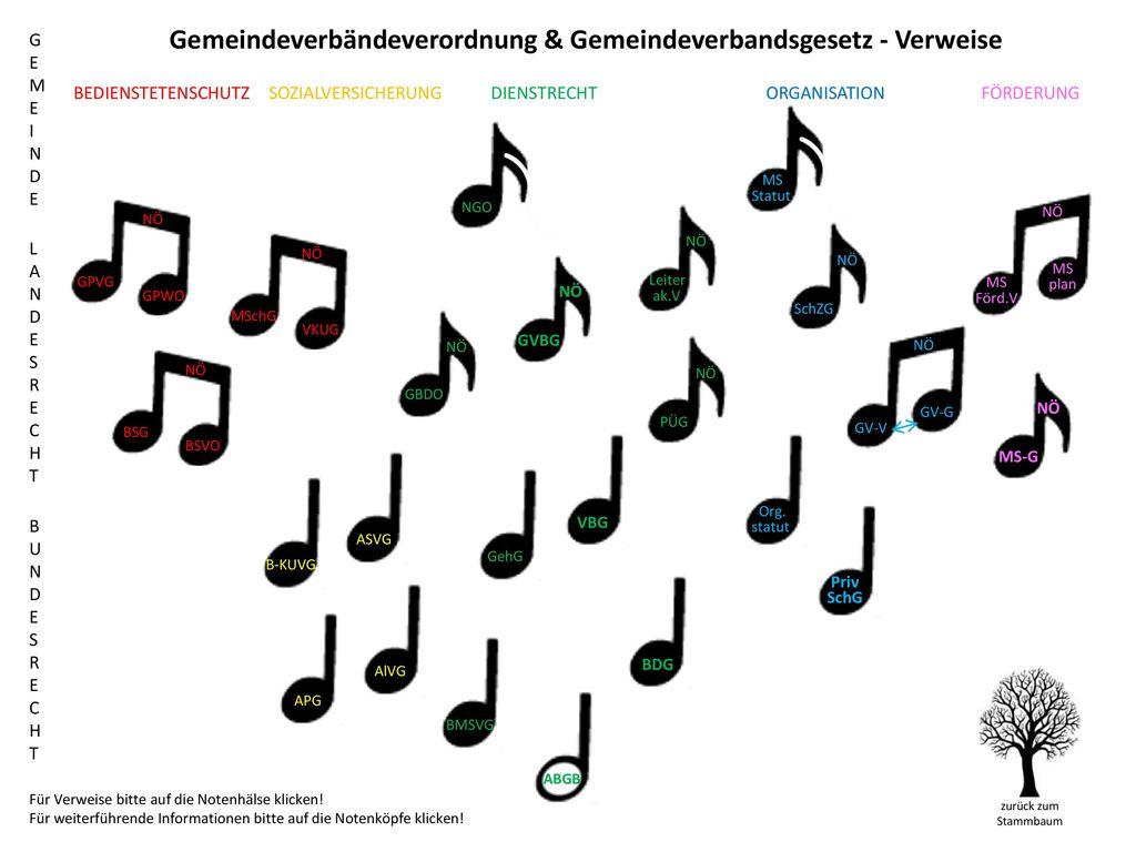 Gemeindeverbändeverordnung & Gemeindeverbandsgesetz - Verweise