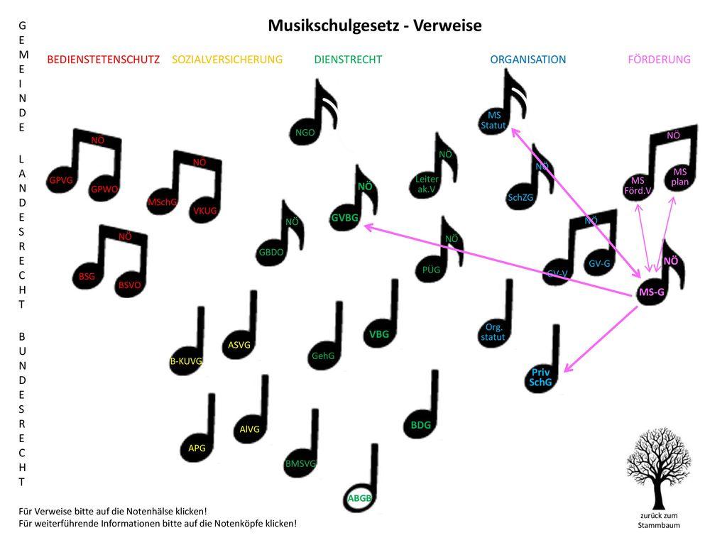 Musikschulgesetz - Verweise