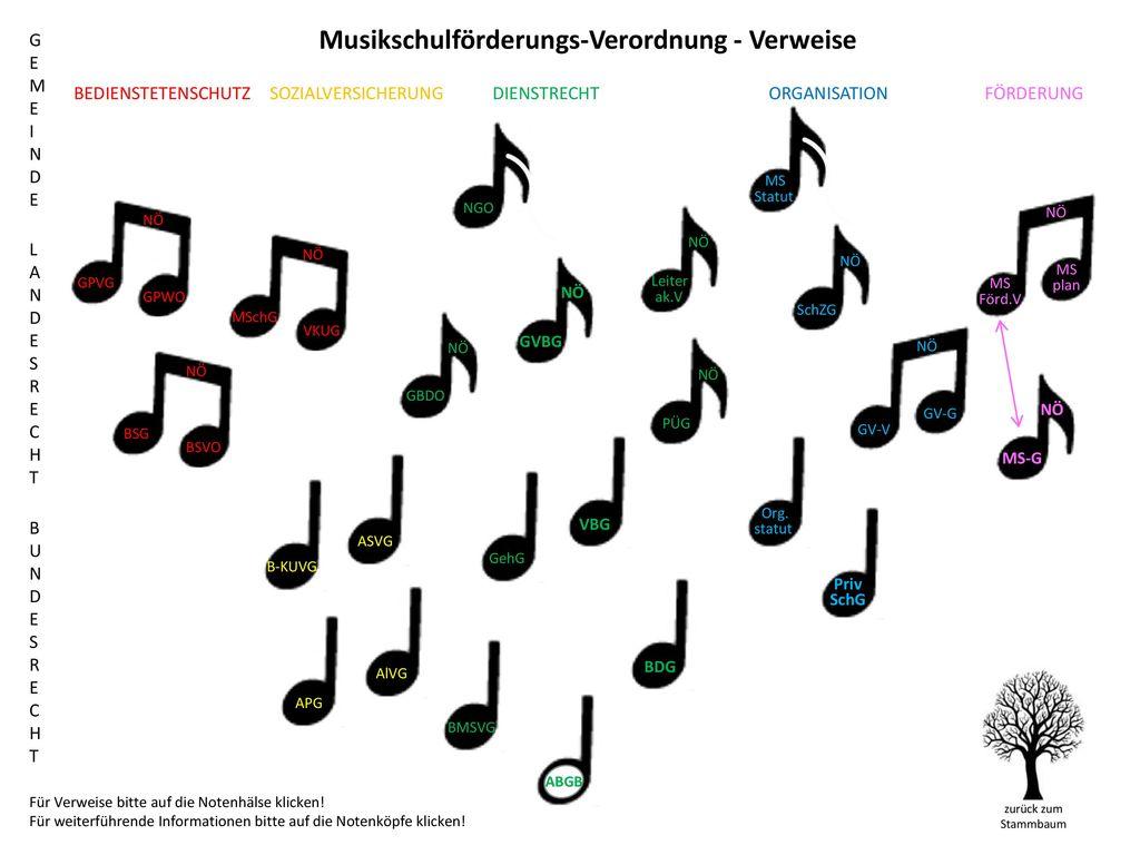 Musikschulförderungs-Verordnung - Verweise